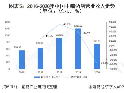 �D表5:2016-2020年中��中端酒店�I�I收入走�荩�挝唬�|元,%)