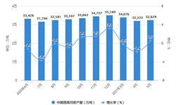 2021年1-5月中国煤炭行业产量规模及<em>进出口</em><em>市场</em>分析 1-5月原煤产量超16亿吨