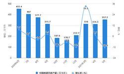 2021年1-5月中国啤酒行业产量规模及<em>进出口</em><em>市场</em>分析 1-5月啤酒进口量突破2亿升
