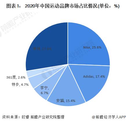 圖表1: 2020年中國運動品牌市場占比情況(單位:%)
