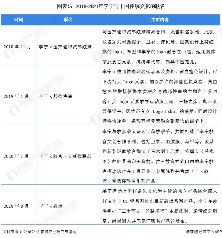 圖表5:2018-2021年李寧與中國傳統文化的聯名