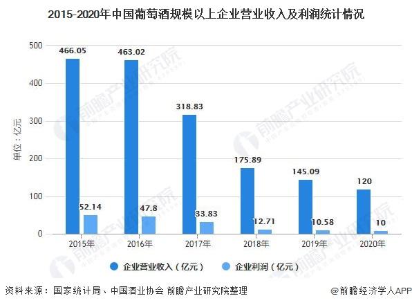 2015-2020年中国葡萄酒规模以上企业营业收入及利润统计情况