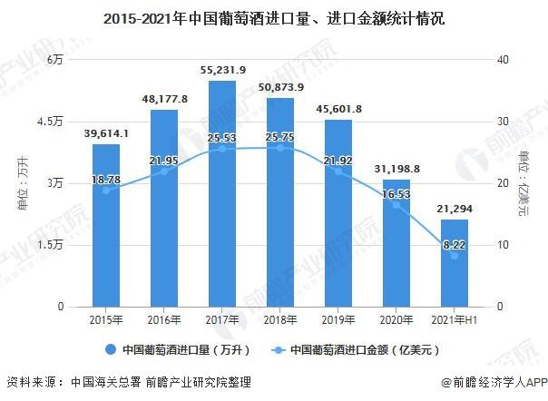 2015-2021年中国葡萄酒进口量、进口金额统计情况