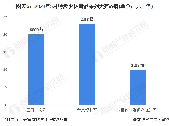圖表6:2021年5月特步少林新品系列天貓戰績(單位:元,倍)