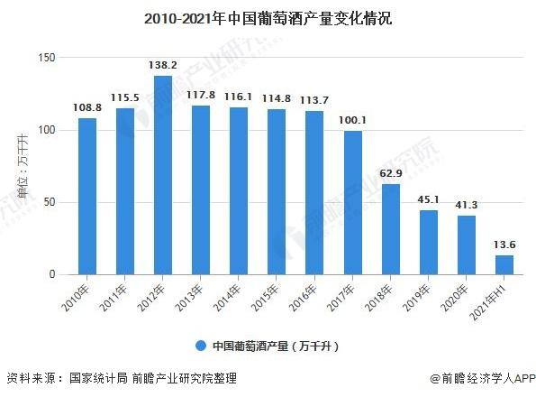2010-2021年中国葡萄酒产量变化情况