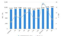 2021年1-5月中国钢铁行业<em>市场</em><em>供给</em><em>现状</em>分析 1-5月粗钢产量超4.7亿吨