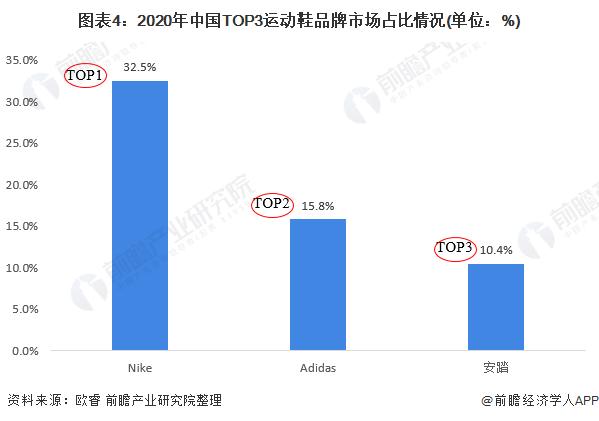 圖表4:2020年中國TOP3運動鞋品牌市場占比情況(單位:%)