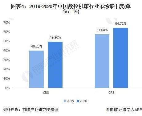 图表4:2019-2020年中国数控机床行业市场集中度(单位:%)