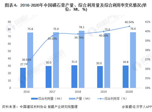 �D表4:2016-2020年中��磷石膏�a量、�C合利用量及�C合利用率�化情�r(�挝唬�Mt,%)
