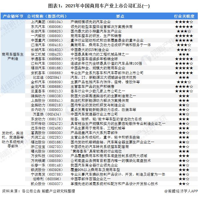 图表1:2021年中国商用车产业上市公司汇总(一)