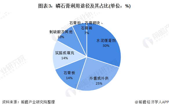 �D表3:磷石膏利用途�郊捌湔急�(�挝唬�%)