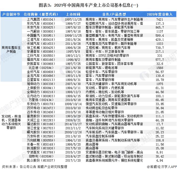 图表3:2021年中国商用车产业上市公司基本信息(一)