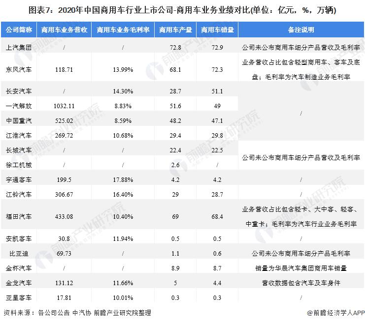 图表7:2020年中国商用车行业上市公司-商用车业务业绩对比(单位:亿元,%,万辆)