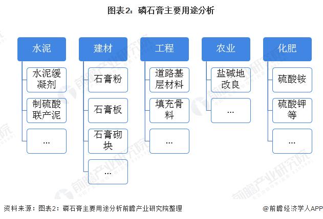 �D表2:磷石膏主要用途分析