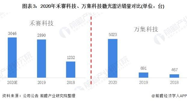 图表3:2020年禾赛科技、万集科技激光雷达销量对比(单位:台)