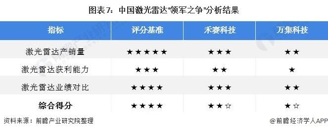 """图表7:中国激光雷达""""领军之争""""分析结果"""