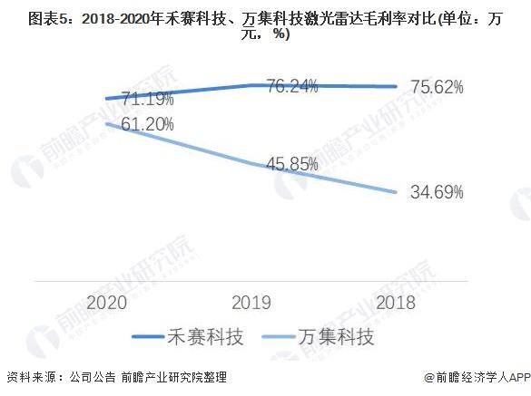 图表5:2018-2020年禾赛科技、万集科技激光雷达毛利率对比(单位:万元,%)