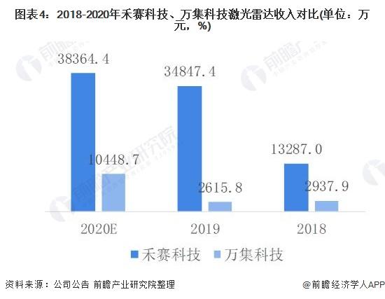 图表4:2018-2020年禾赛科技、万集科技激光雷达收入对比(单位:万元,%)