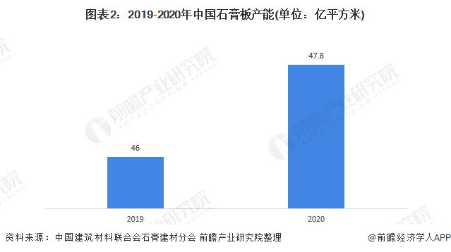 图表2:2019-2020年中国石膏板产能(单位:亿平方米)