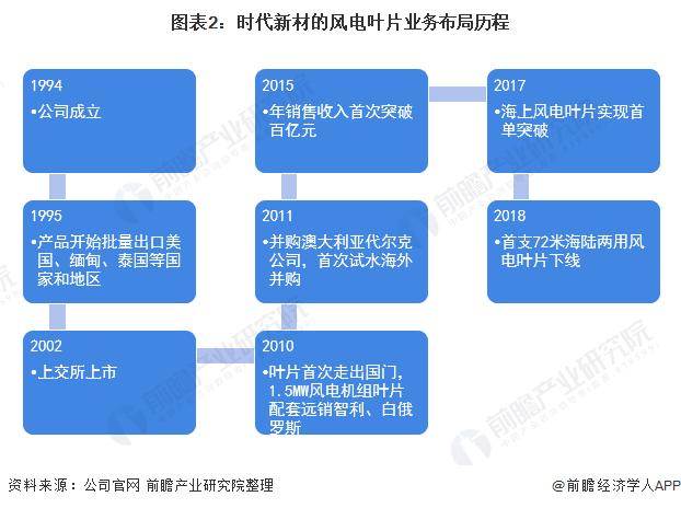 圖表2:時代新材的風電葉片業務布局歷程