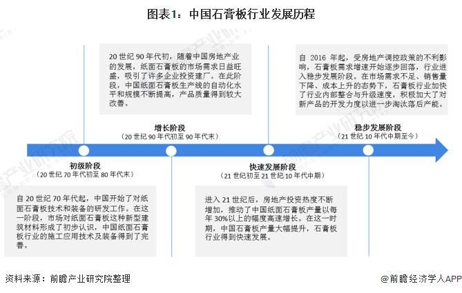 图表1:中国石膏板行业发展历程