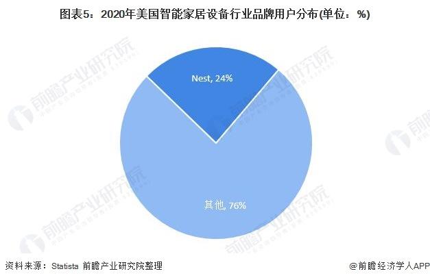图表5:2020年美国智能家居设备行业品牌用户分布(单位:%)