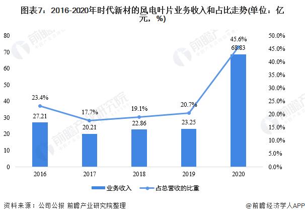 圖表7:2016-2020年時代新材的風電葉片業務收入和占比走勢(單位:億元,%)