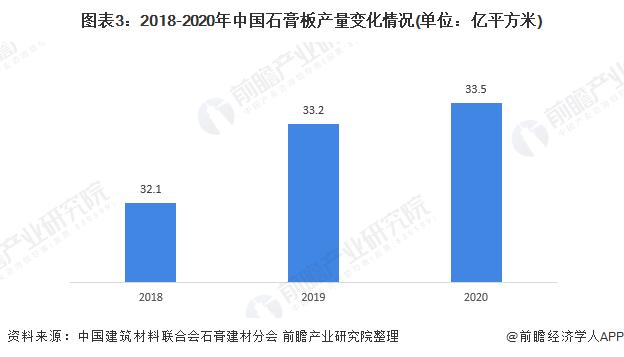 图表3:2018-2020年中国石膏板产量变化情况(单位:亿平方米)