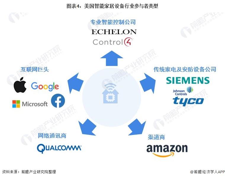 图表4:美国智能家居设备行业参与者类型