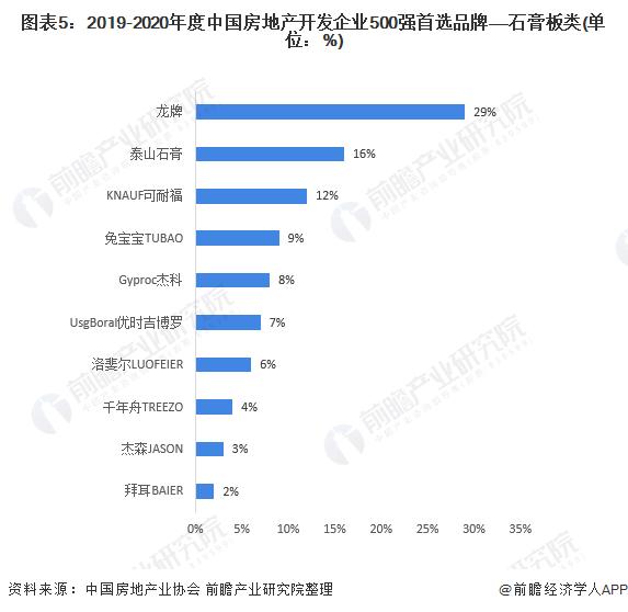 图表5:2019-2020年度中国房地产开发企业500强<span class=
