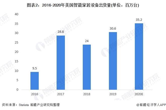 图表2:2016-2020年美国智能家居设备出货量(单位:百万台)