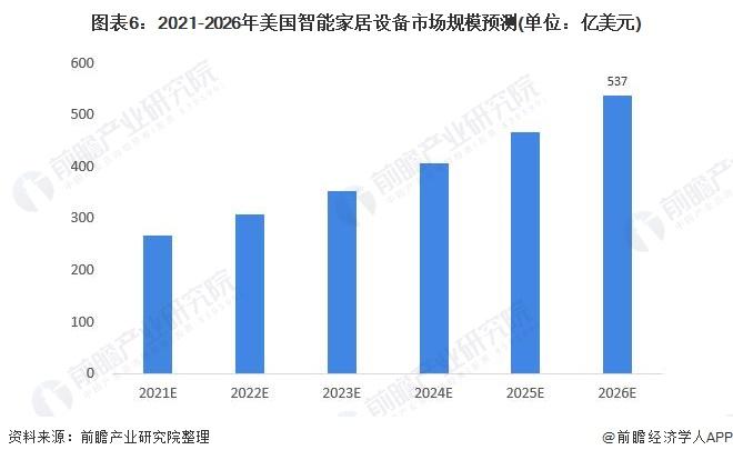 图表6:2021-2026年美国智能家居设备市场规模预测(单位:亿美元)