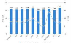 2021年1-5月中国乳制品行业产量规模及<em>进口</em><em>市场</em>分析 1-5月乳制品产量将近1300万吨