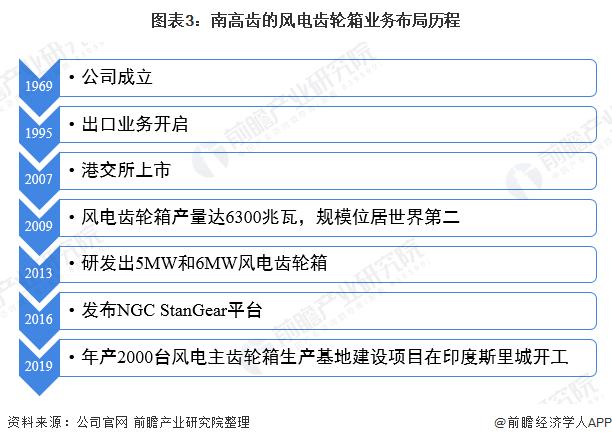圖表3:南高齒的風電齒輪箱業務布局歷程