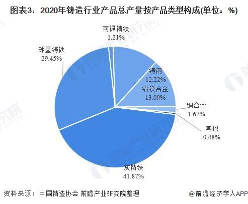 图表3:2020年铸造行业产品总产量按产品类型构成(单位:%)