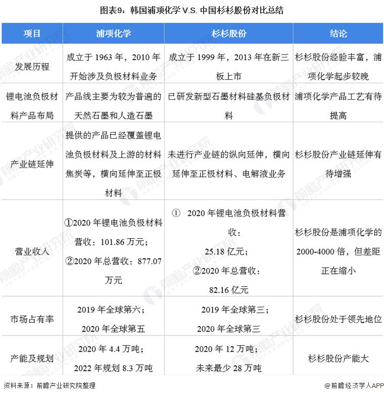图表9:韩国浦项化学 V.S. 中国杉杉股份对比总结