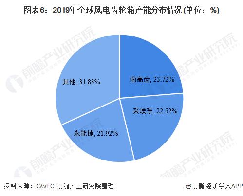 圖表6:2019年全球風電齒輪箱產能分布情況(單位:%)