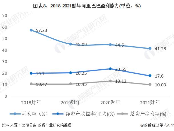 图表8:2018-2021财年阿里巴巴盈利能力(单位:%)