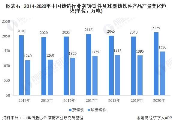 图表4:2014-2020年中国铸造行业灰铸铁件及球墨铸铁件产品产量变化趋势(单位:万吨)