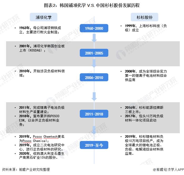 图表2:韩国浦项化学 V.S. 中国杉杉股份发展历程