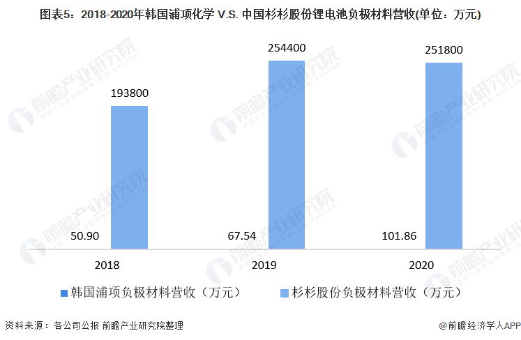 图表5:2018-2020年韩国浦项化学 V.S. 中国杉杉股份锂电池负极材料营收(单位:万元)