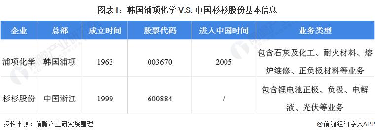 图表1:韩国浦项化学 V.S. 中国杉杉股份基本信息