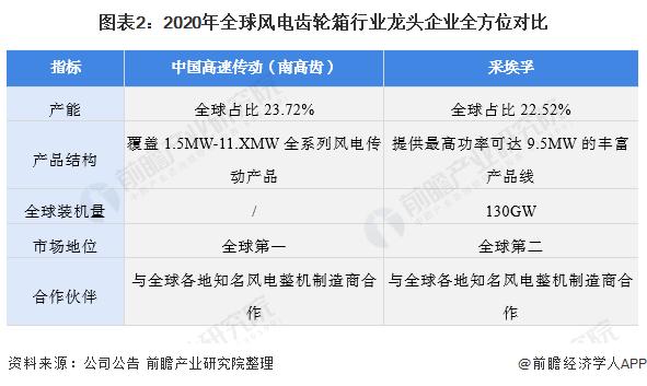 圖表2:2020年全球風電齒輪箱<span class=