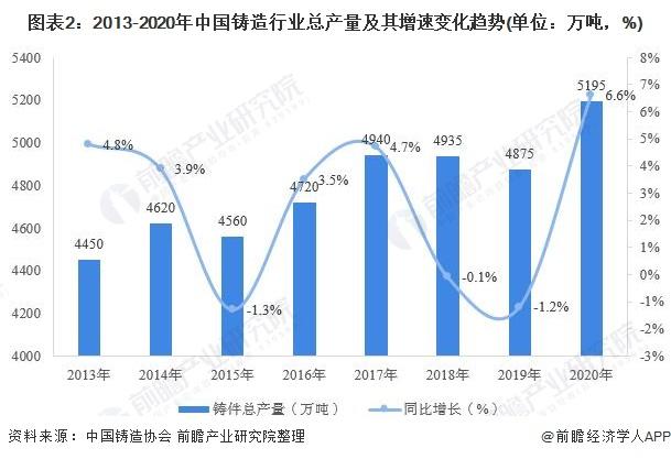 图表2:2013-2020年中国铸造行业总产量及其增速变化趋势(单位:万吨,%)