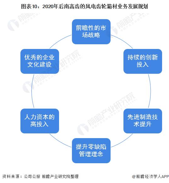 圖表10:2020年后南高齒的風電齒輪箱材業務發展規劃