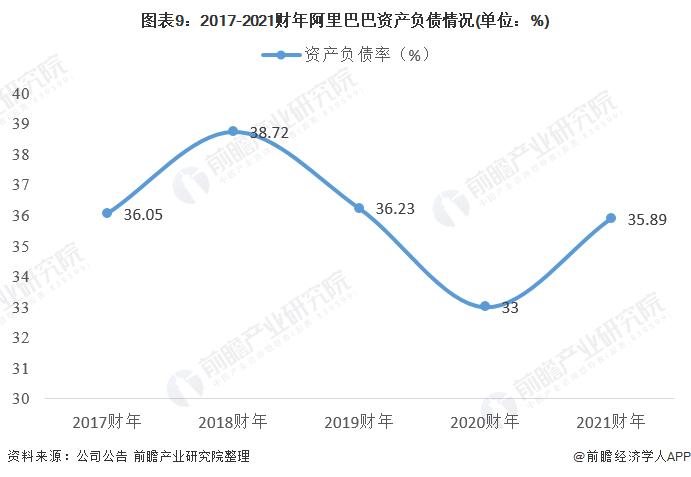 图表9:2017-2021财年阿里巴巴资产负债情况(单位:%)