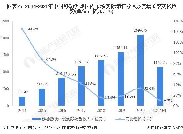 图表2:2014-2021年中国移动游戏国内市场实际销售收入及其增长率变化趋势(单位:亿元,%)