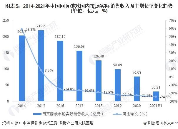 图表5:2014-2021年中国网页游戏国内市场实际销售收入及其增长率变化趋势(单位:亿元,%)