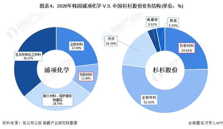 图表4:2020年韩国浦项化学 V.S. 中国杉杉股份业务结构(单位:%)