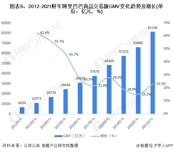图表6:2012-2021财年阿里巴巴商品交易额GMV变化趋势及增长(单位:亿元,%)